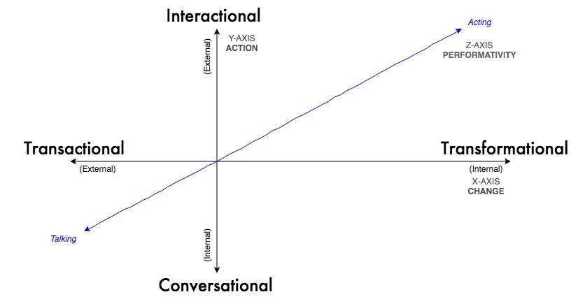 Improv Transactional v Transformational Chart.png