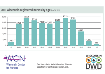 WI Center for Nursing RN & LPN Reports