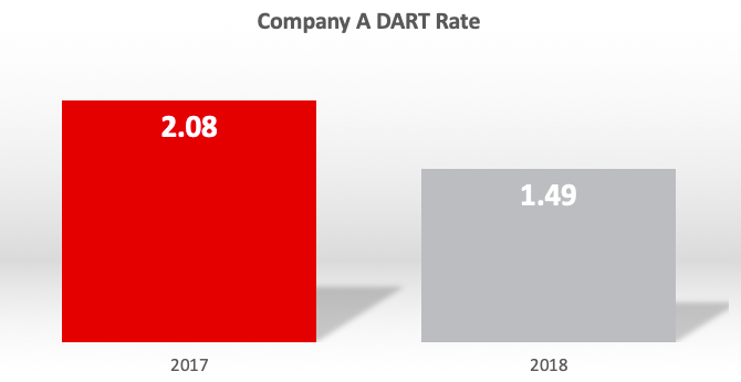 Figure 4 - DART Rate Trend