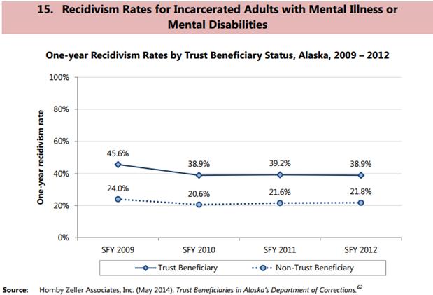 recidivism rates.PNG