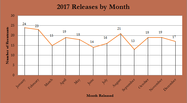 releases by month.PNG
