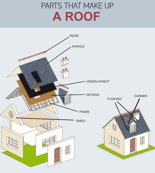 The Main Components Of A Roof Rainshield