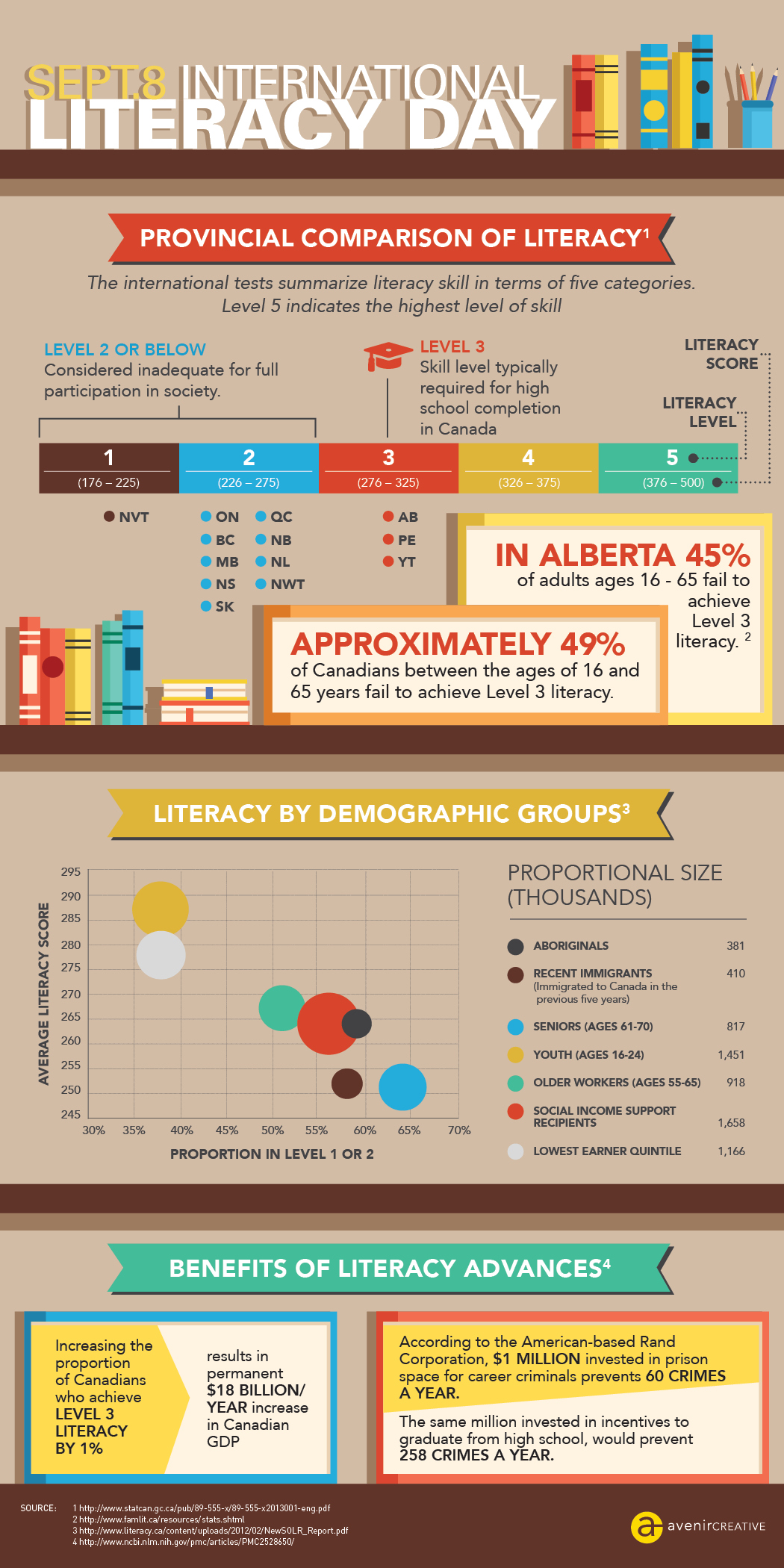 Avenircreative-Intl-Literacy-Day-Infographic.jpg