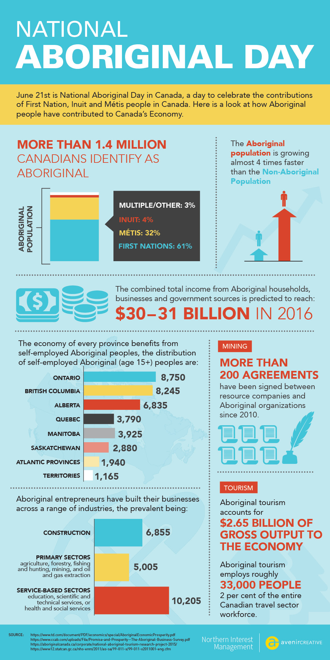 avenircreative-Aboriginal-Day-Infographic.jpg