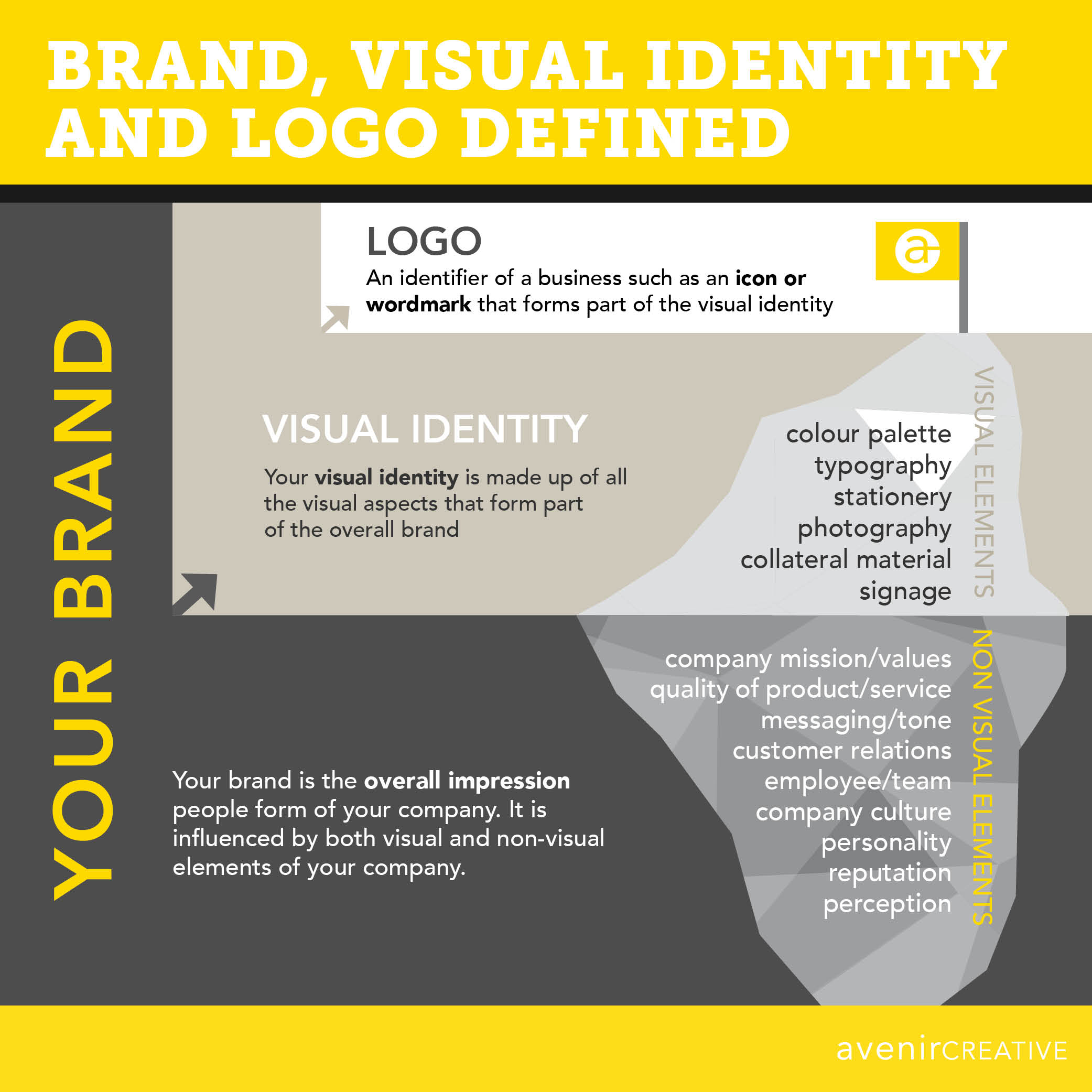 avenircreative-Brand-vs.-Visual-Identity.jpg