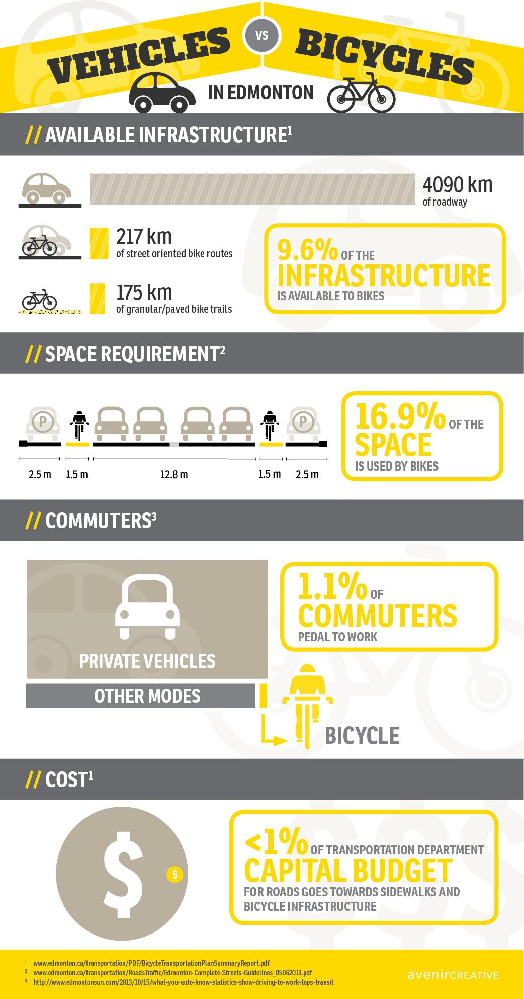 avenircreative-Bike-Infograph.png
