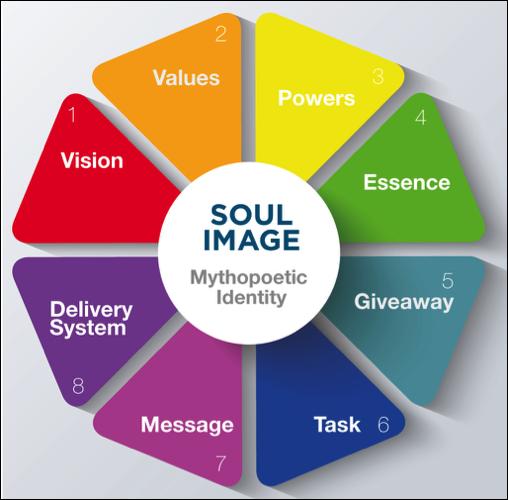 The Purpose Guides Institute's Purpose Octagon