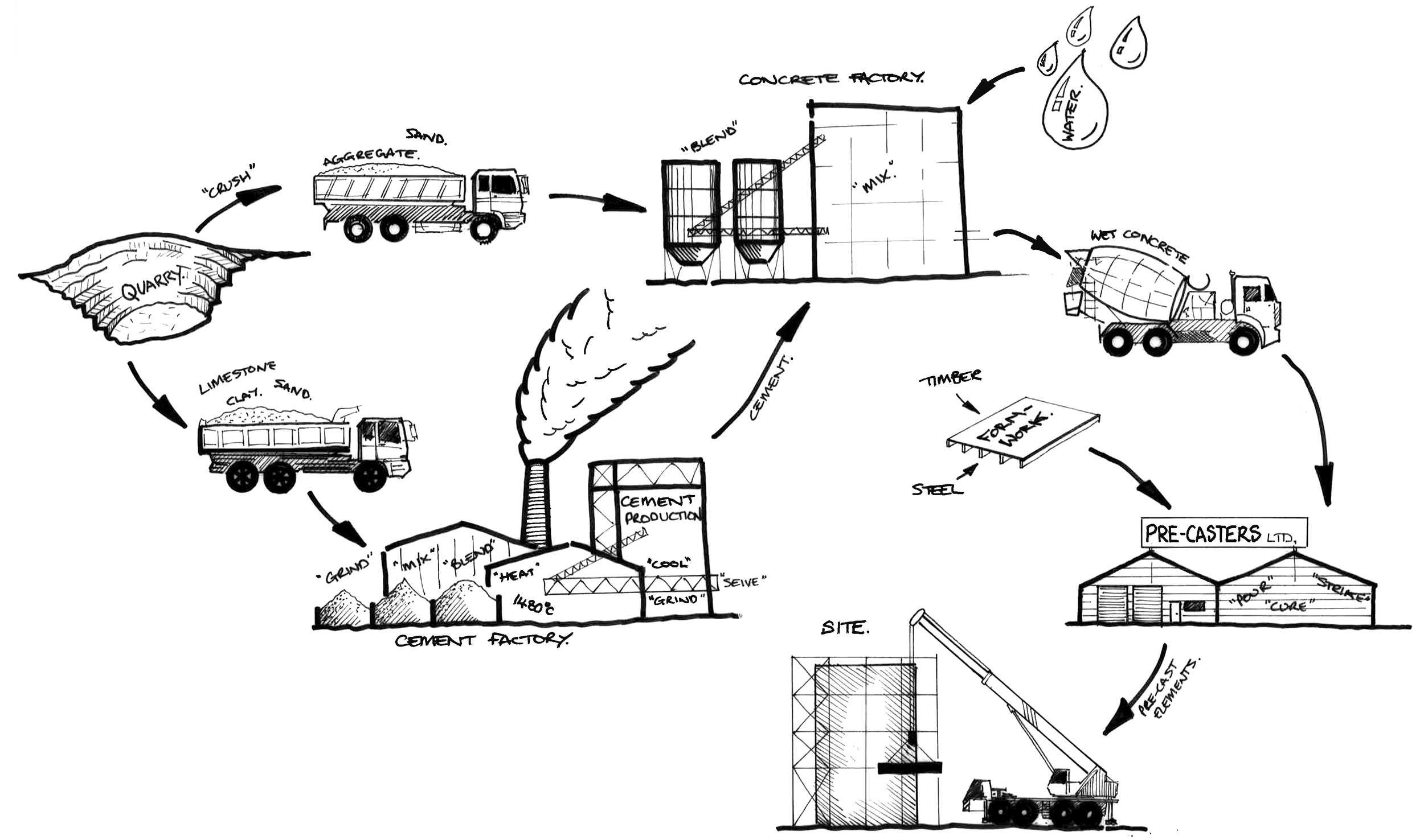 Concrete Supply Chain