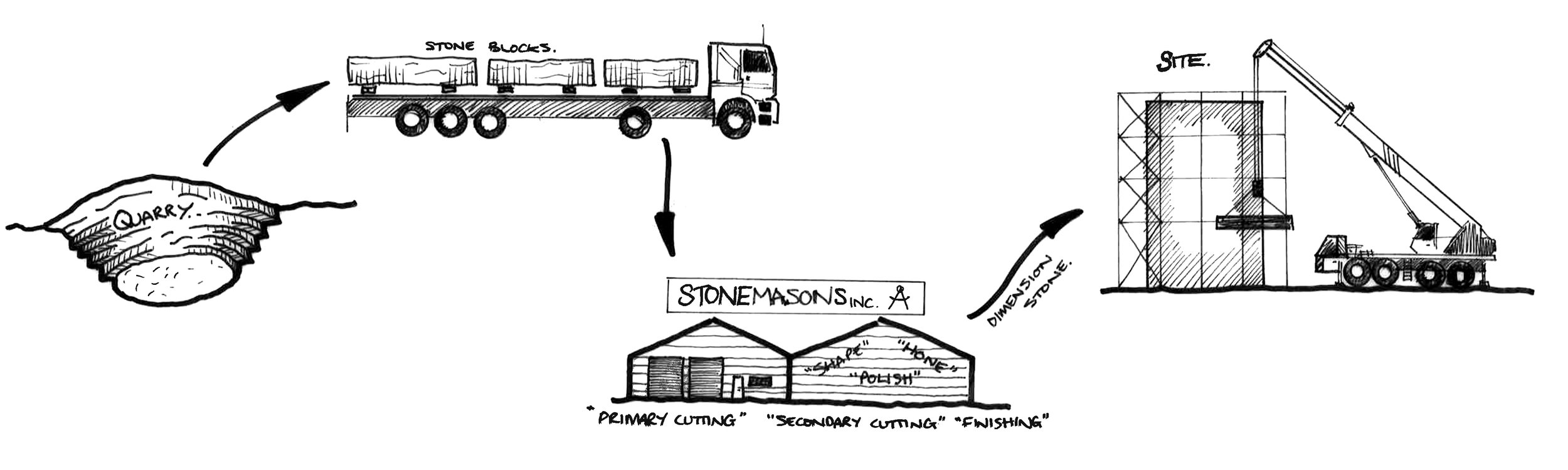 Stone Supply Chain