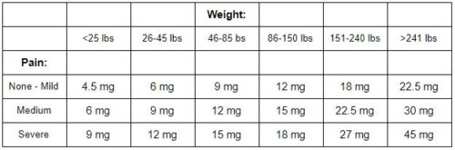 Additional information can be found at Honest Marijuana's  Simple Dosage Calculator .