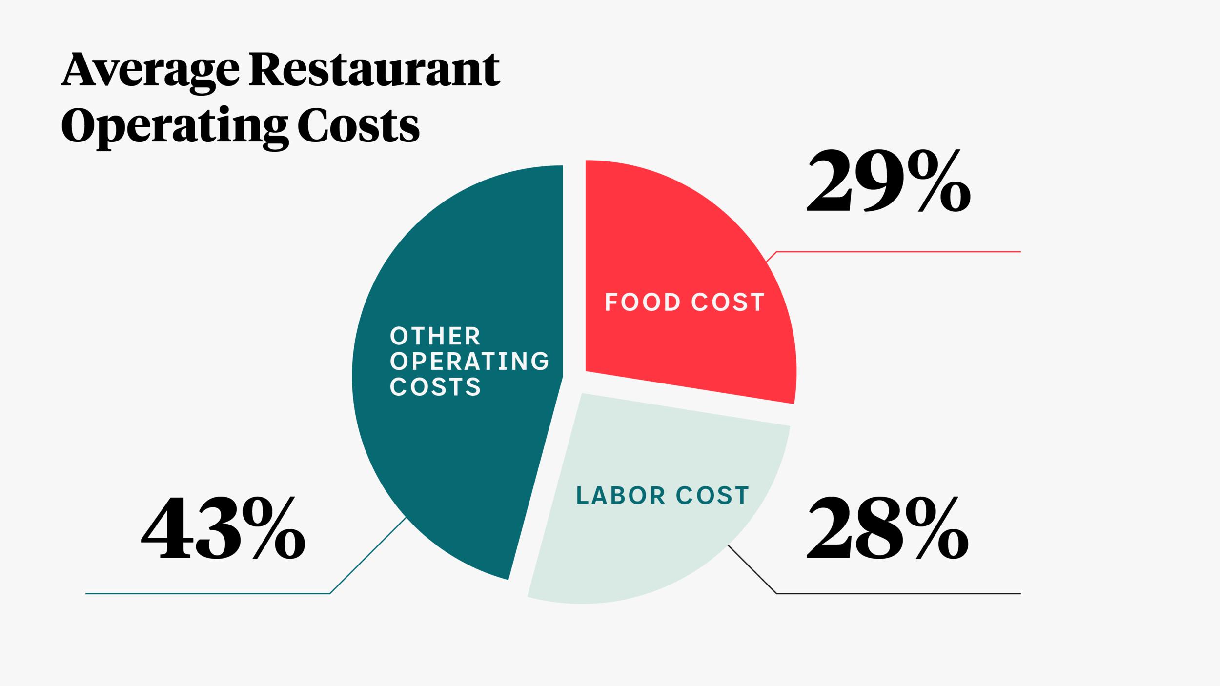 average restaurant operating costs