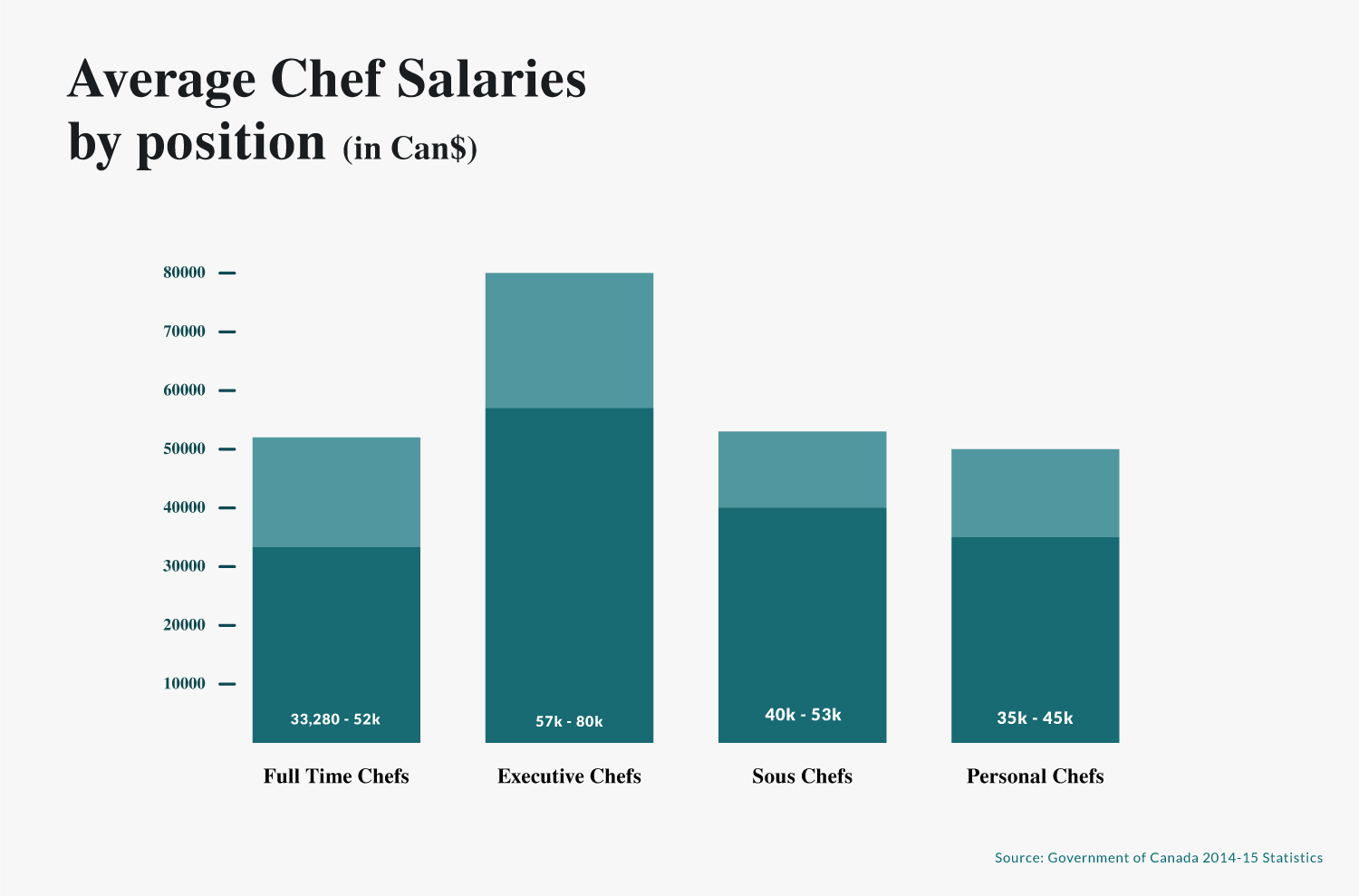 average chef salaries by position