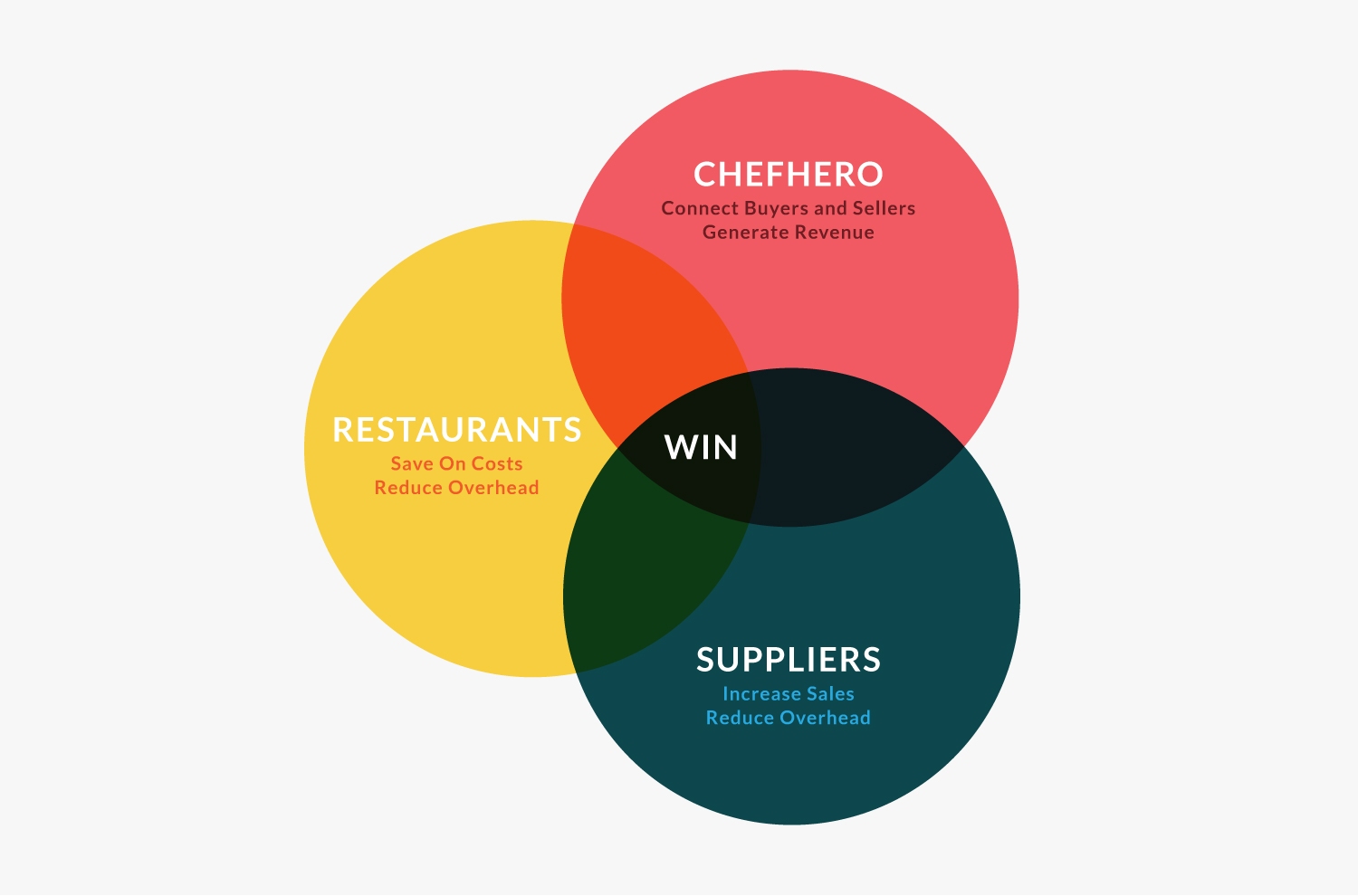 How ChefHero Wins