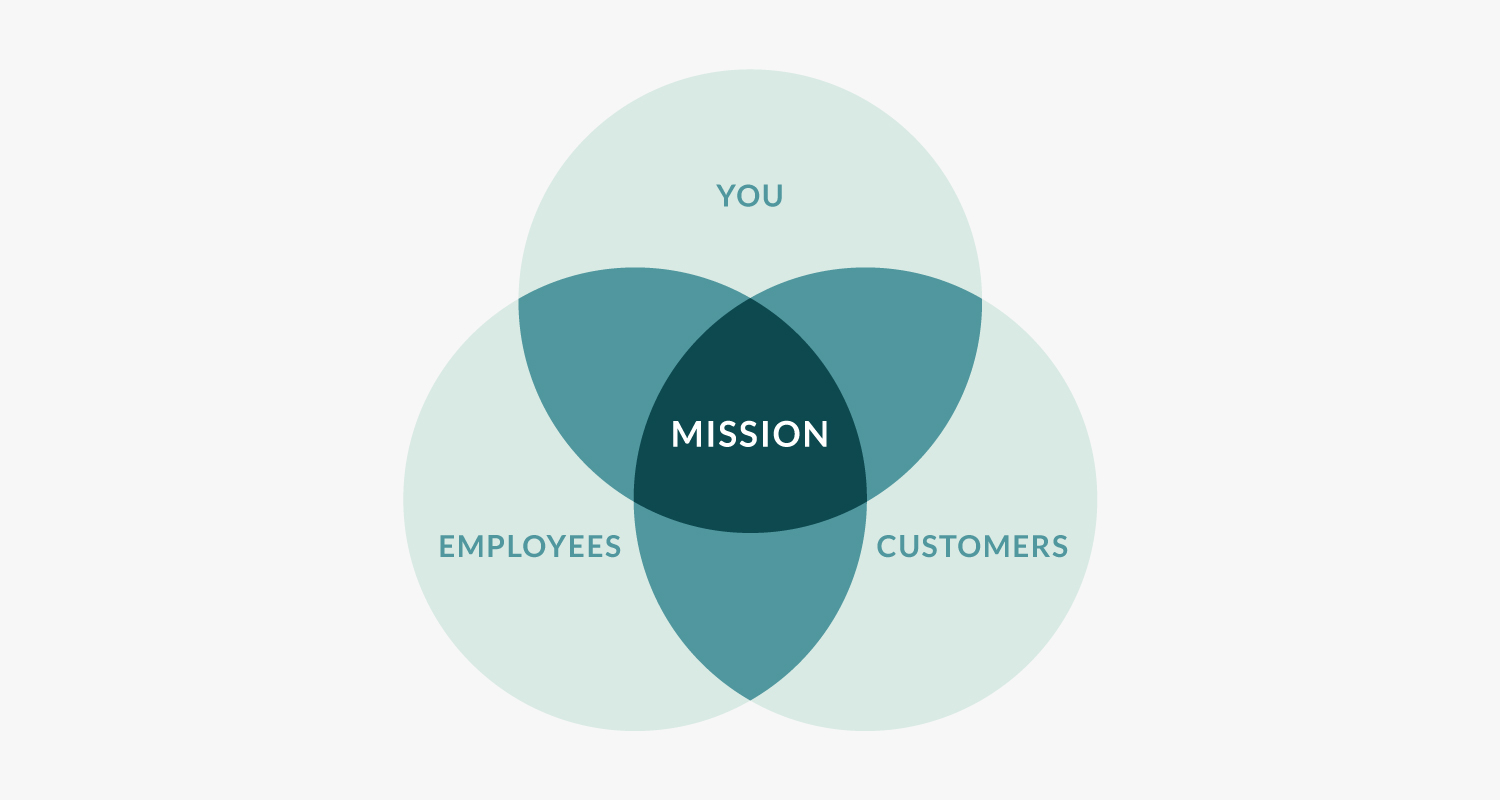 how important your mission statement is