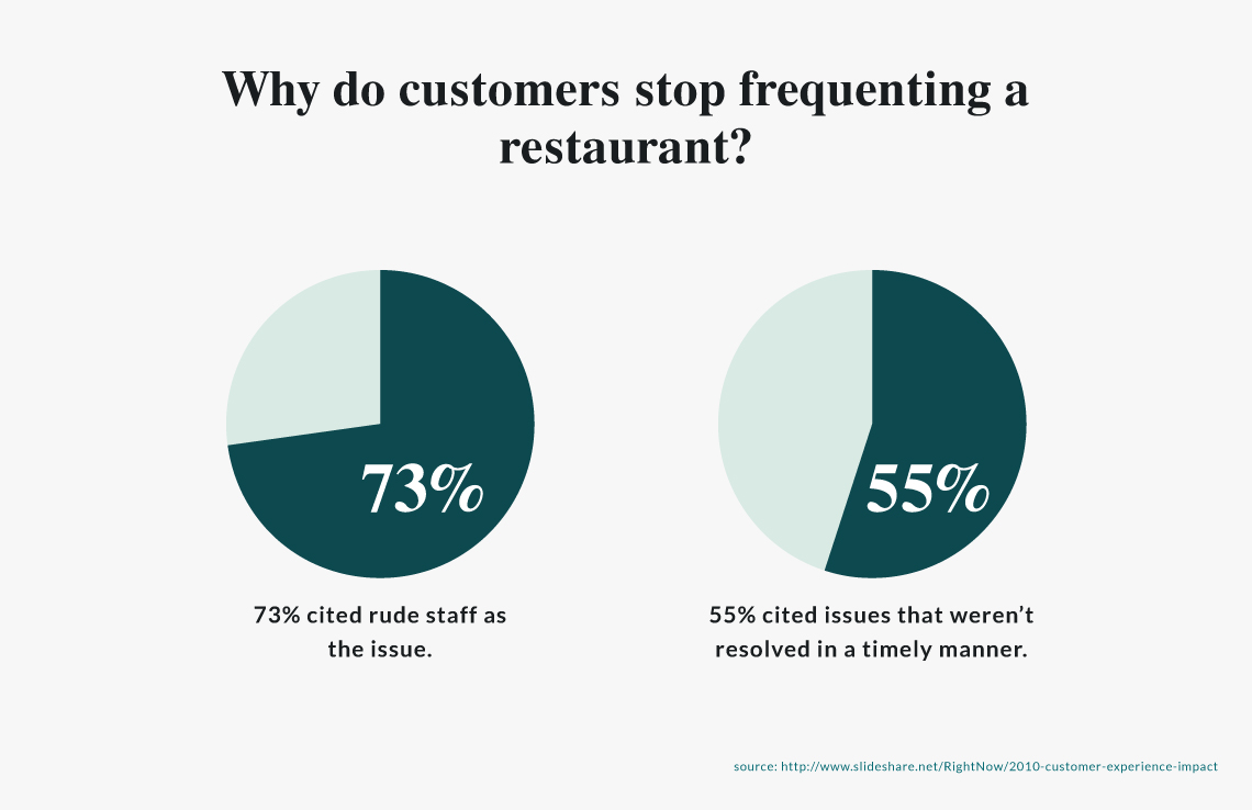 why do customers stop frequenting a restaurant