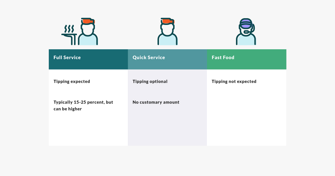 determine your restaurant type