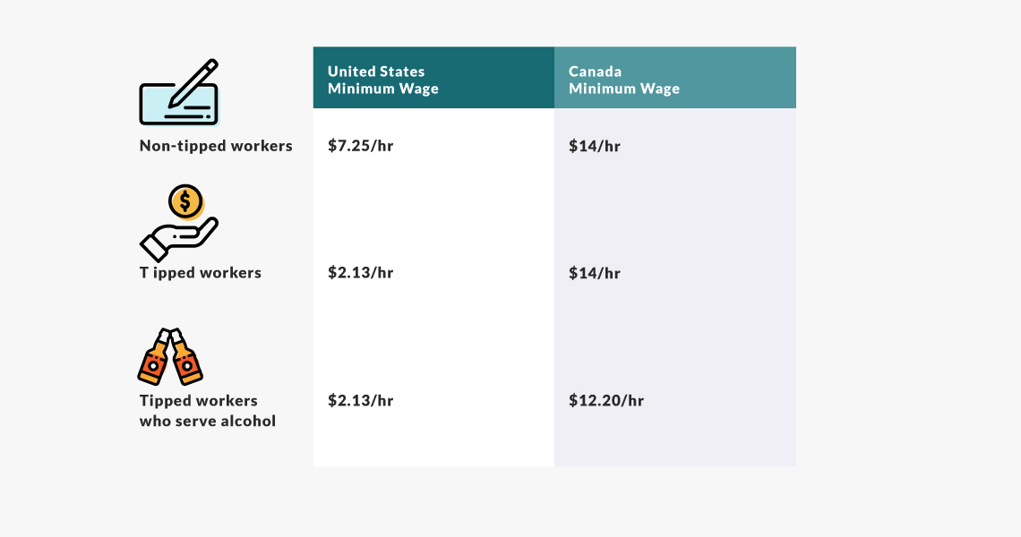 Tipping culture definitely varies by location
