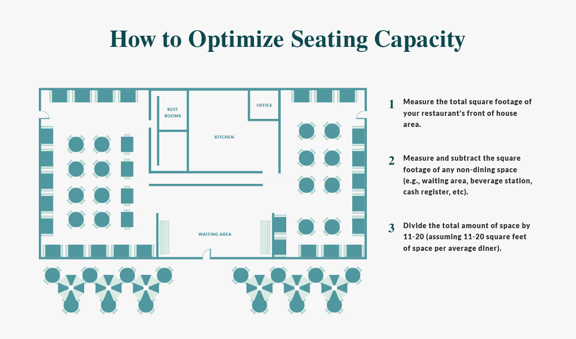How to optimize seating capacity