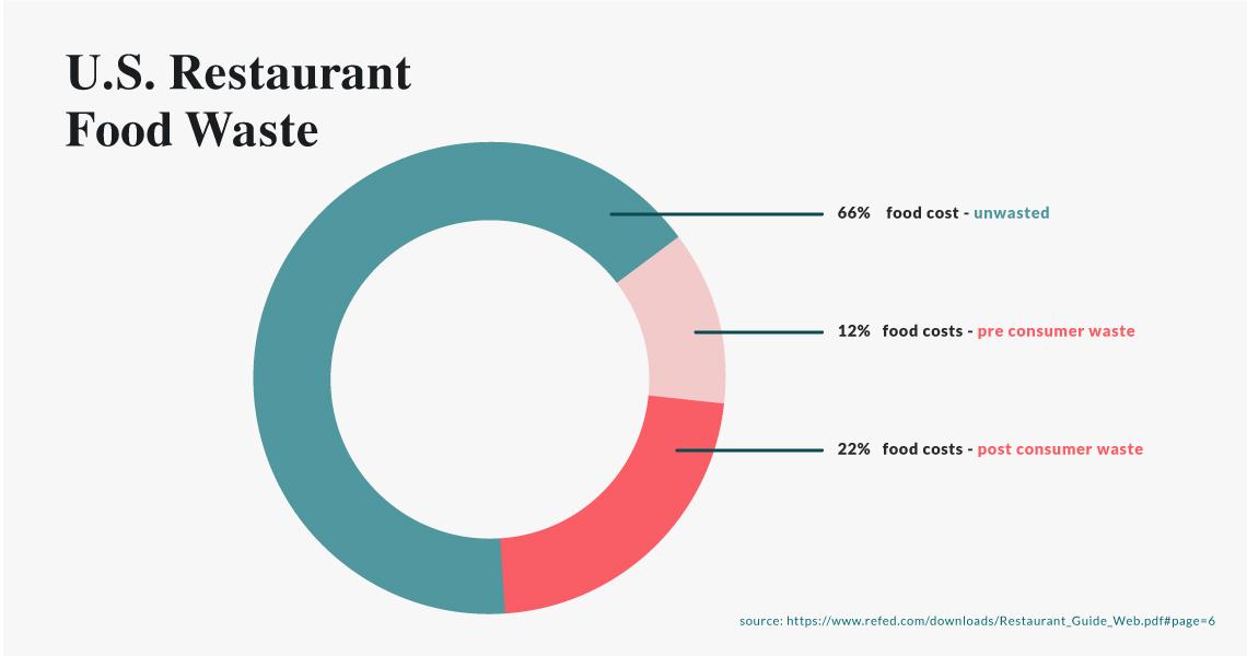 Restaurant-Food-Waste-3.jpg