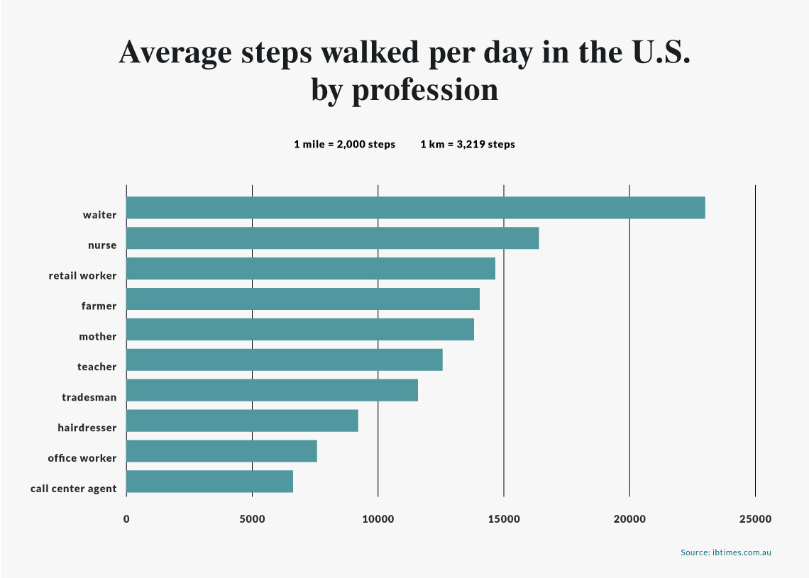 average steps walked per day by profession