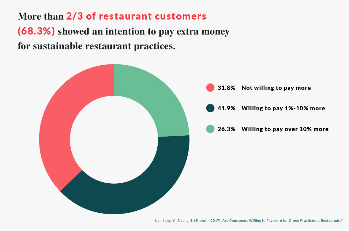 Advertise your restaurant's sustainable practices