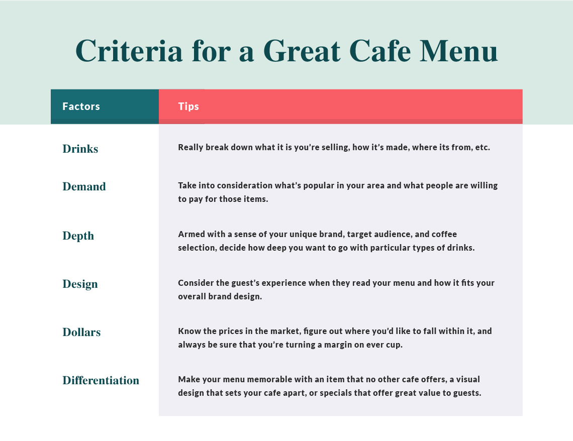 criteria for a great cafe menu