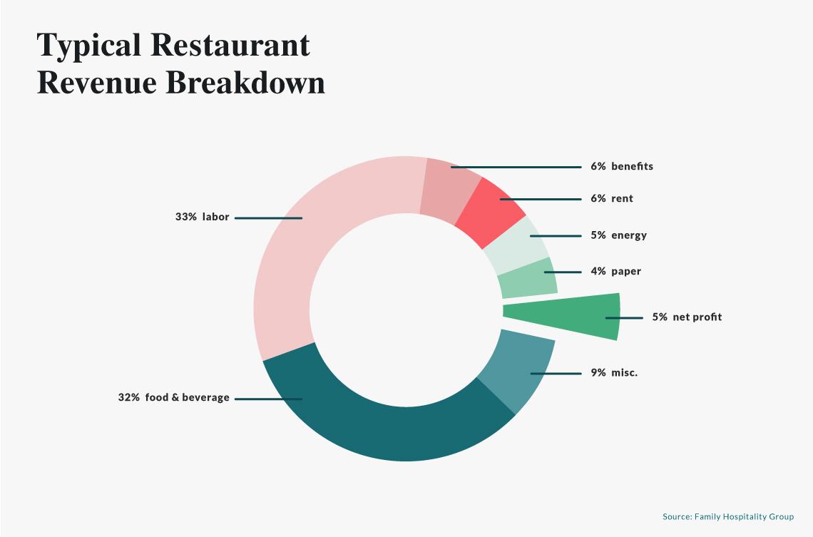 restaurant revenue breakdown