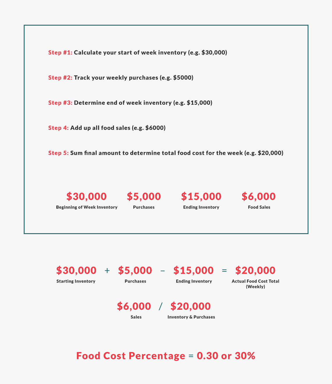 food cost percentage example