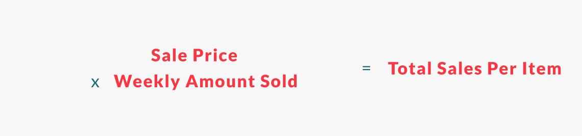 total sales per item