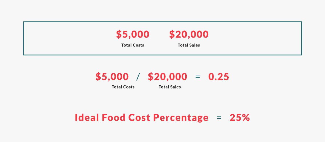 ideal food cost percentage example