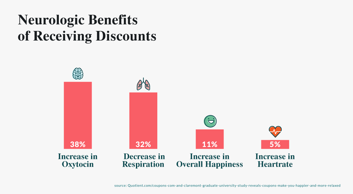 Neurologic benefits of receiving restaurant discounts