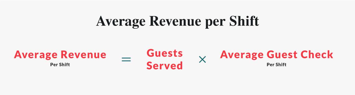 Calculate average revenue for each shift