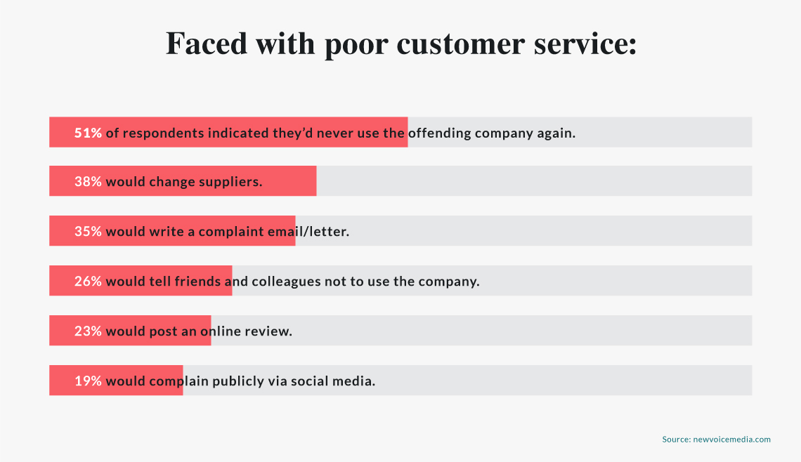 Evaluating your restaurant service