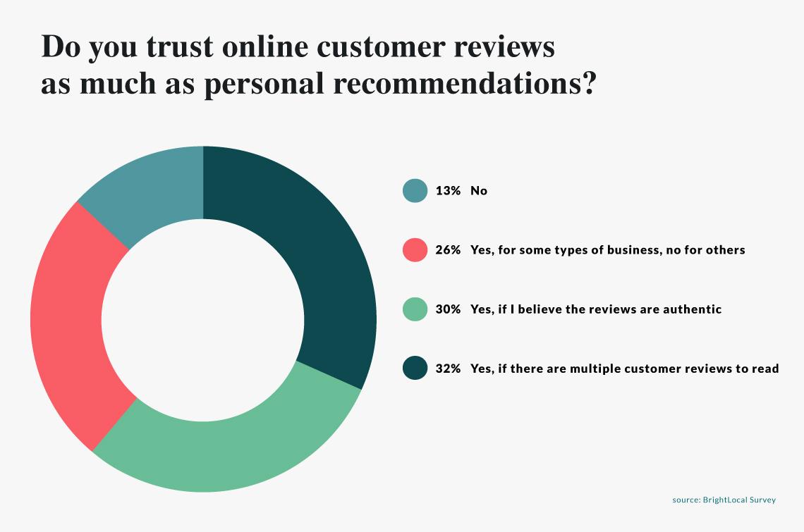 online restaurant reviews