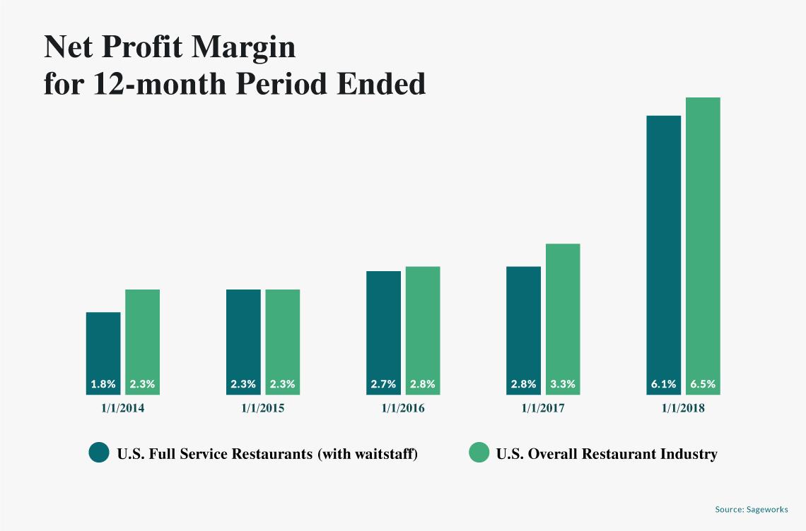 net profit margin restaurant industry
