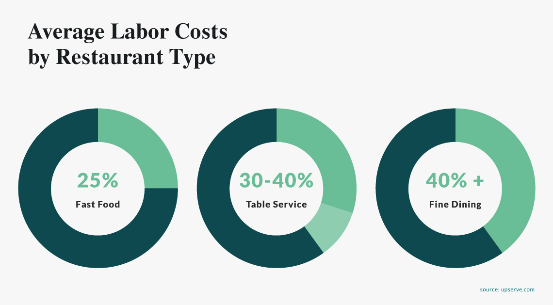 Average Labor Costs By Restaurant Type