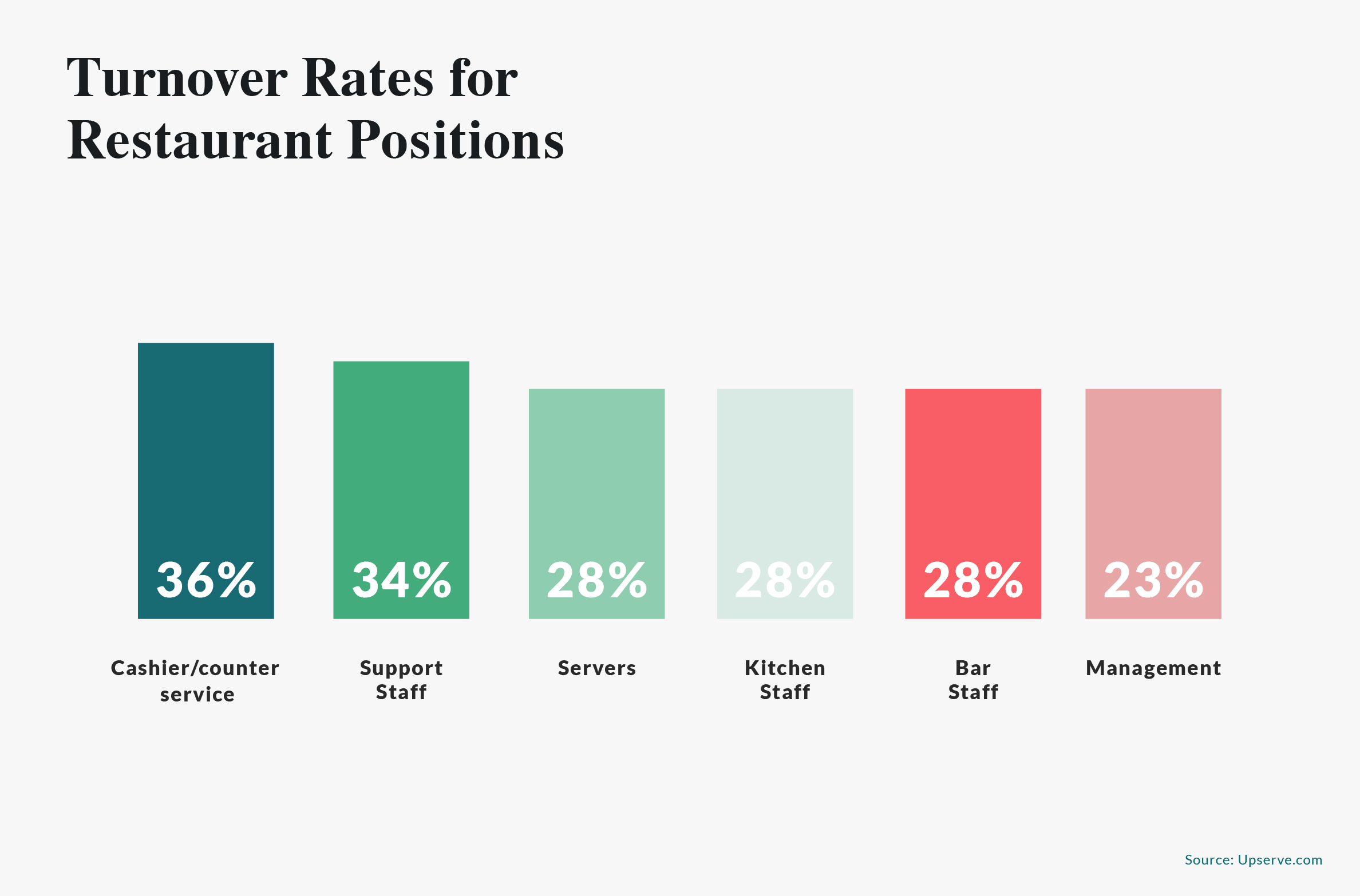 turnover rates by positions
