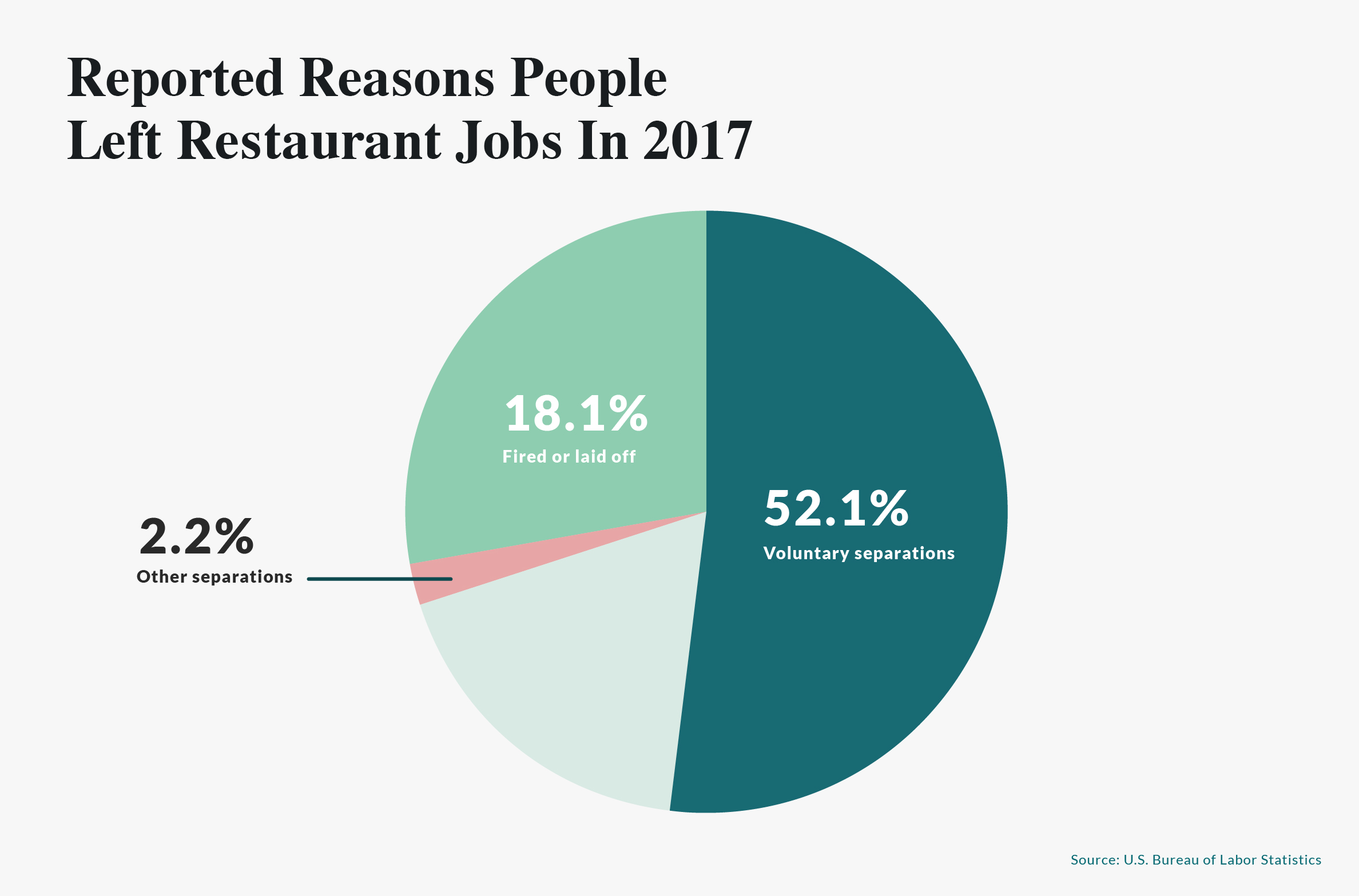 Reported_Reasons_People_Left_RestaurantJobs.jpg