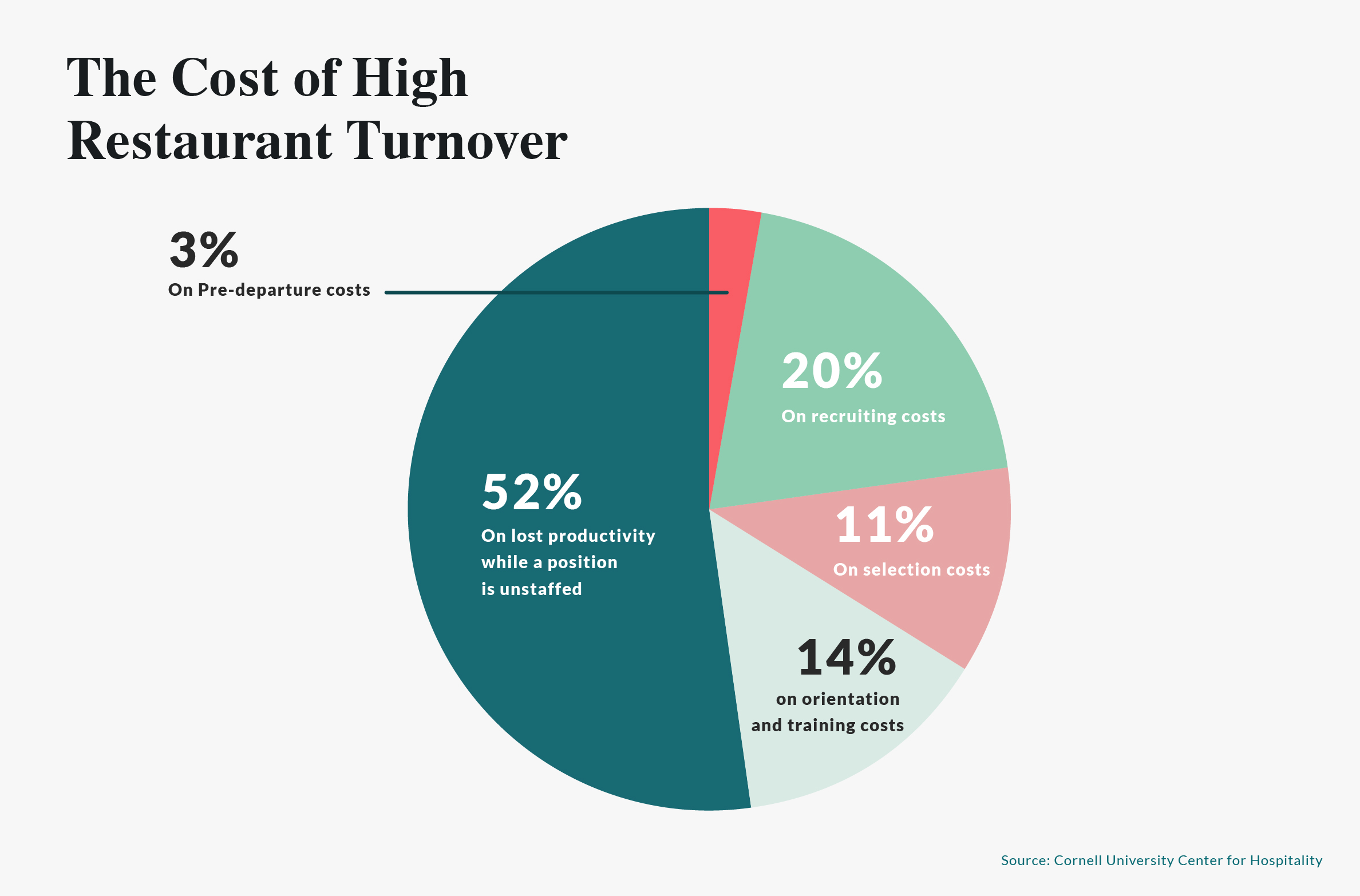 The Cost of High Restaurant Turnover.jpg
