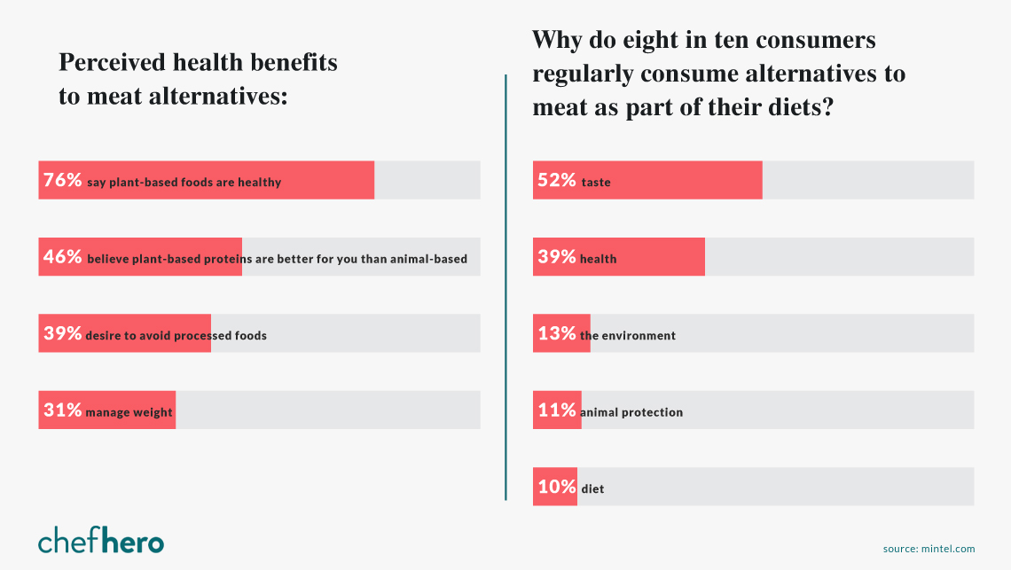 Statistics for why guests choose to consume meat alternatives