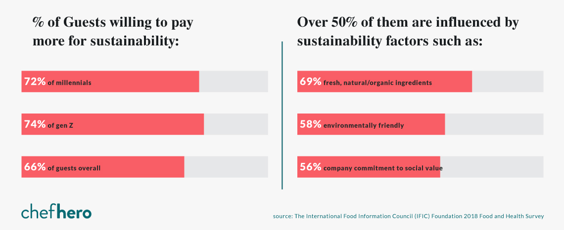 Percent of guests willing to pay more at restaurants for sustainable options