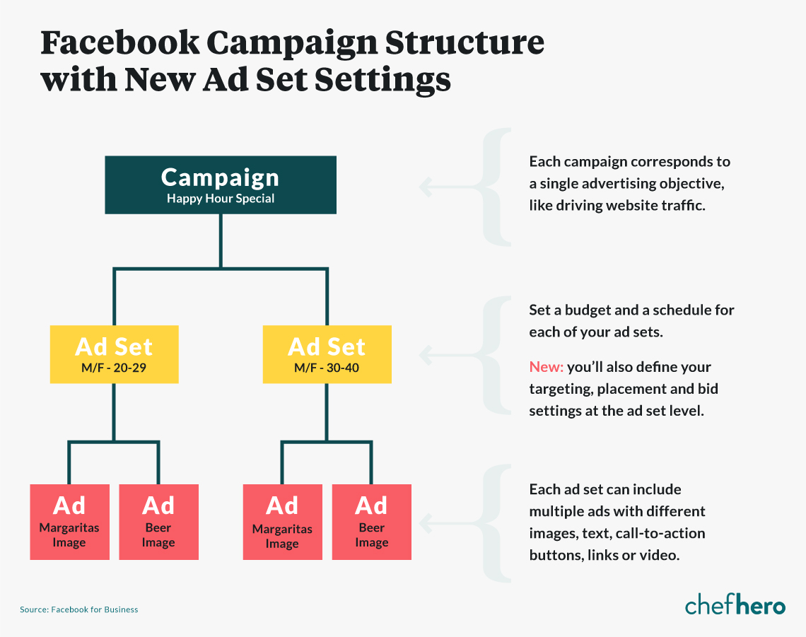 facebook campaign structure and ad set examples