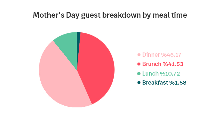 Mother's Day Reservation breakdown by guest