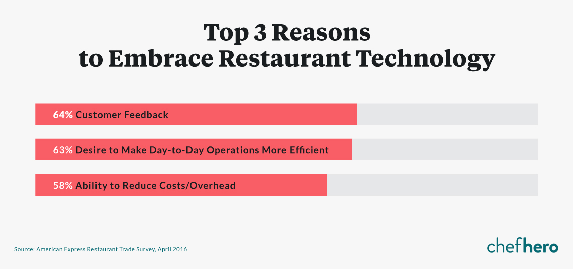 Why Implement Technology in Restaurants?