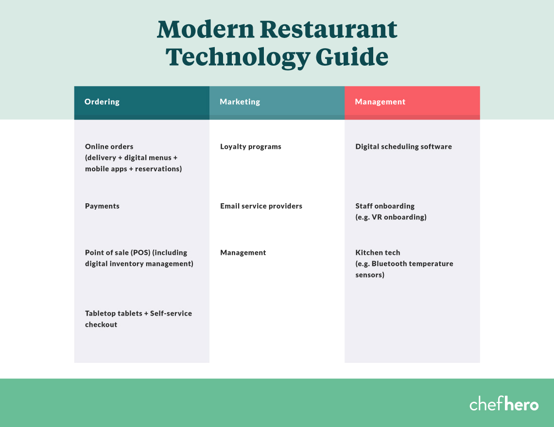Trending Technologies That Will Enhance Your Restaurant Business