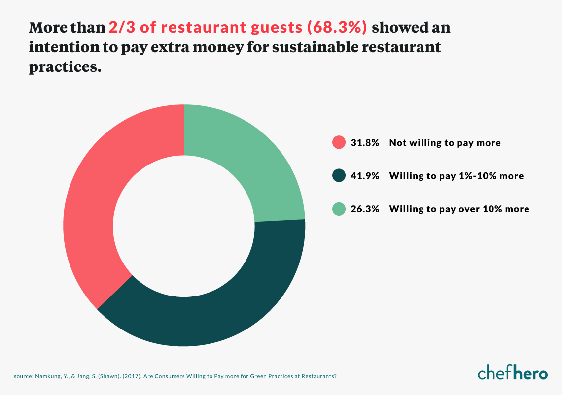Guests Are Willing To Pay More