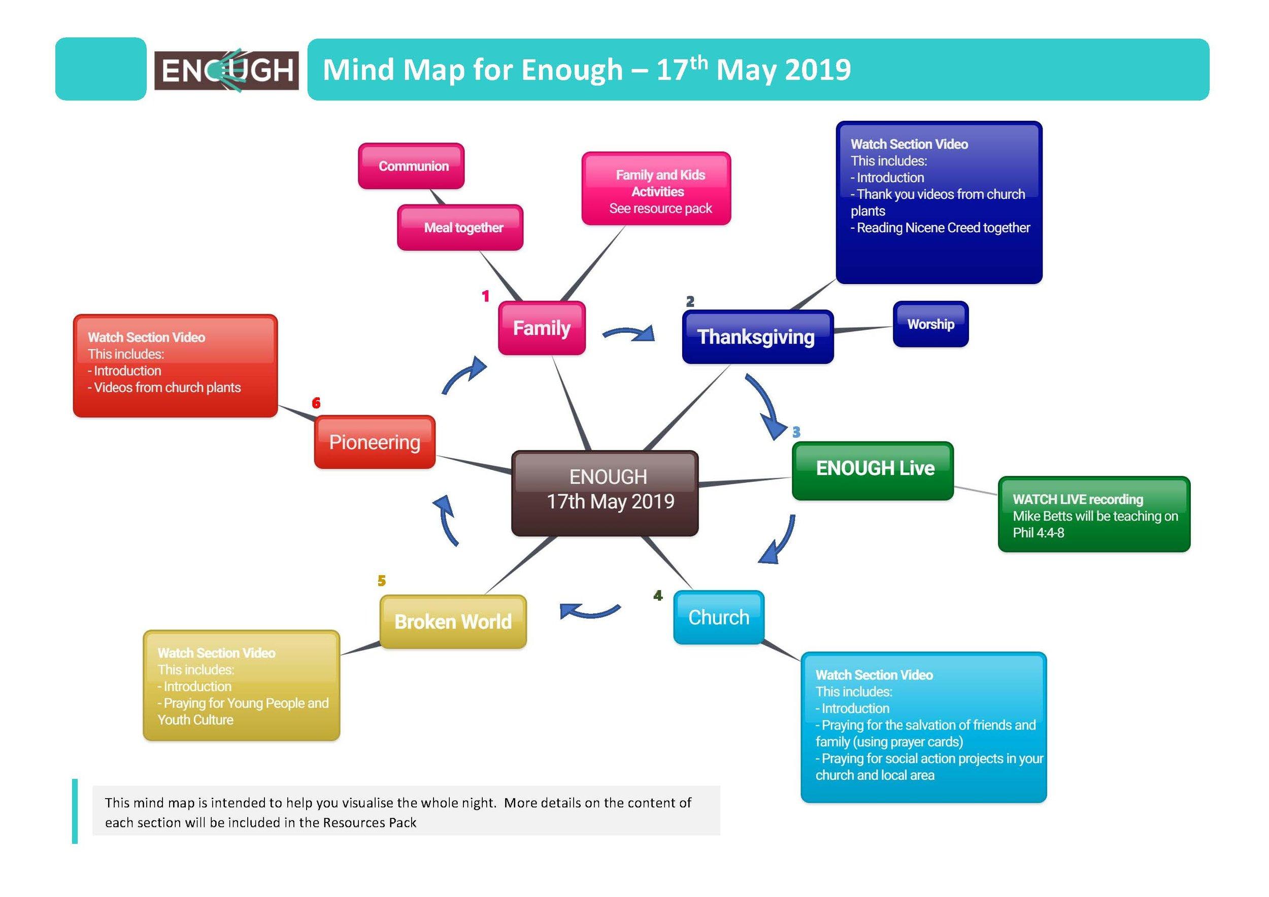 Enough - 17th May 2018 - Mind Map v1.jpg