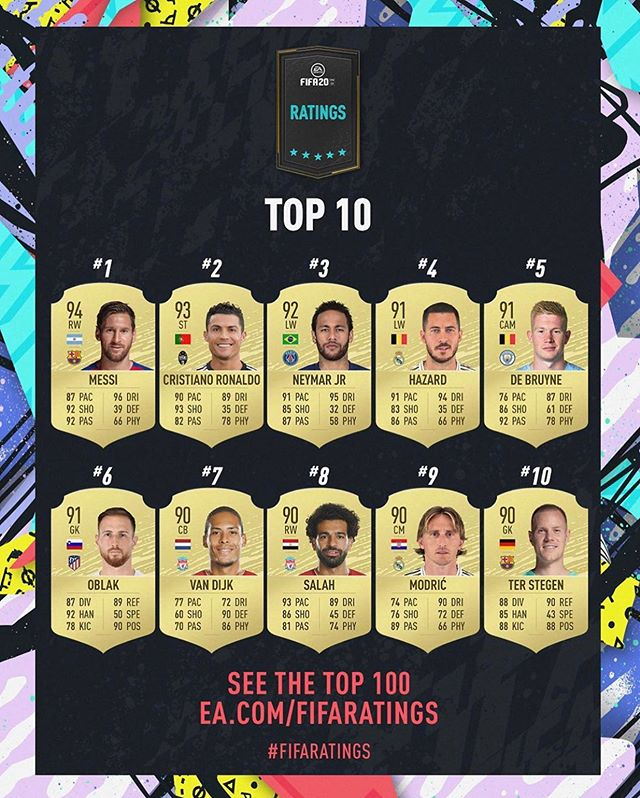 🚨 TOP 10 FIFA 20 Rankings 🚨With only 18 days until the release of #FIFA20 on major gaming platforms @easportsfifa has released its eager anticipated Top 100 list of the games highest rated players. FIFA20 is @ea's 27th installment in the series and introduces new gameplay such as dynamic 1v1's, updated off/on the ball movements, and new ball physics. Do you agree with the rankings? 🤔 Who will you be dominating your friends with come September 27th.