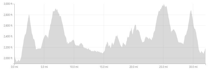 50K   COURSE ELEVATION PROFILE - 5230' OF GAIN AND LOSS.