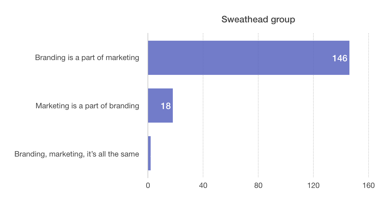 The Sweathead group is an awesome community filled with people in Brand management and strategy